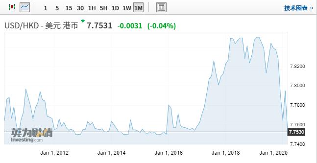 港美利差创近21年最大  港元/美元逼近强方兑换保证