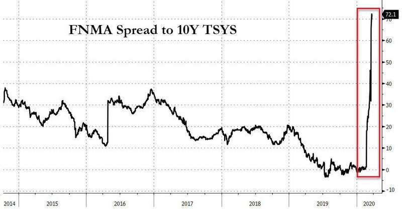 """美国抵押贷款申请量暴跌30% 下一场""""次贷危机""""或不远"""