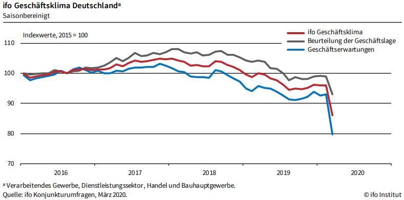 德国经济今年最多萎缩20% 国会突破债务红线紧急驰援
