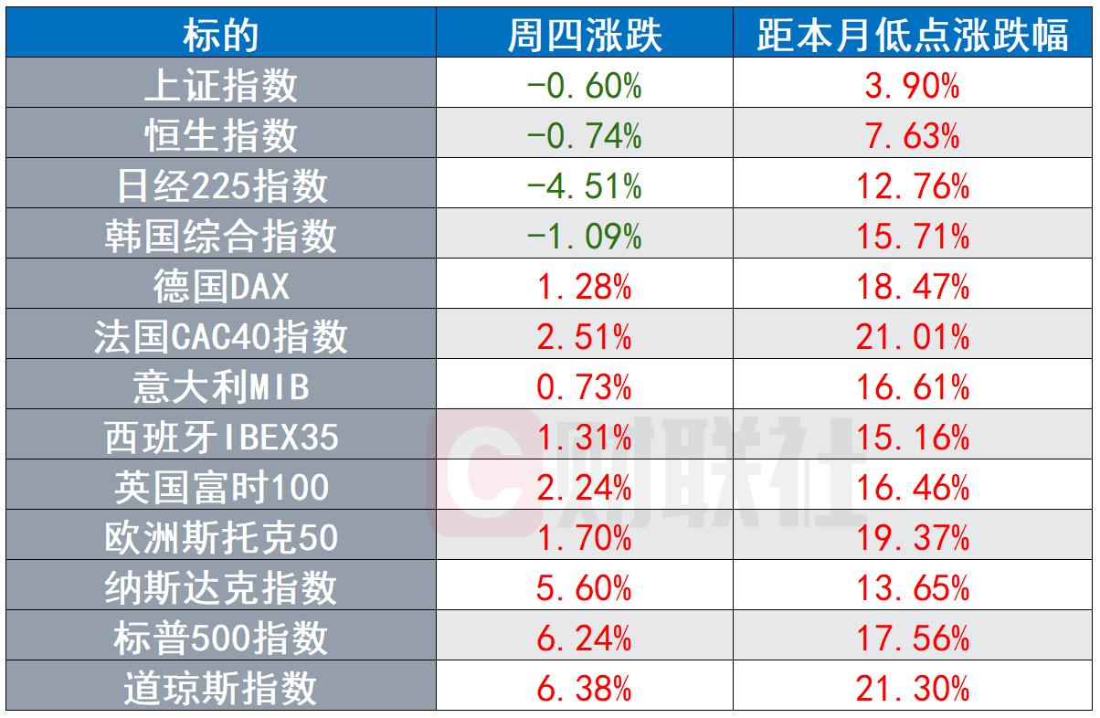 G20推重磅刺激,道指暴涨6%,亚太接力韩股高开4%