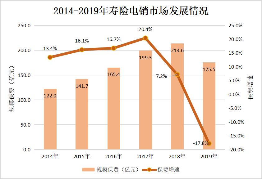 2019年寿险电销市场规模保费首次下滑17.8% 中国人寿正式退出寿险电销市场