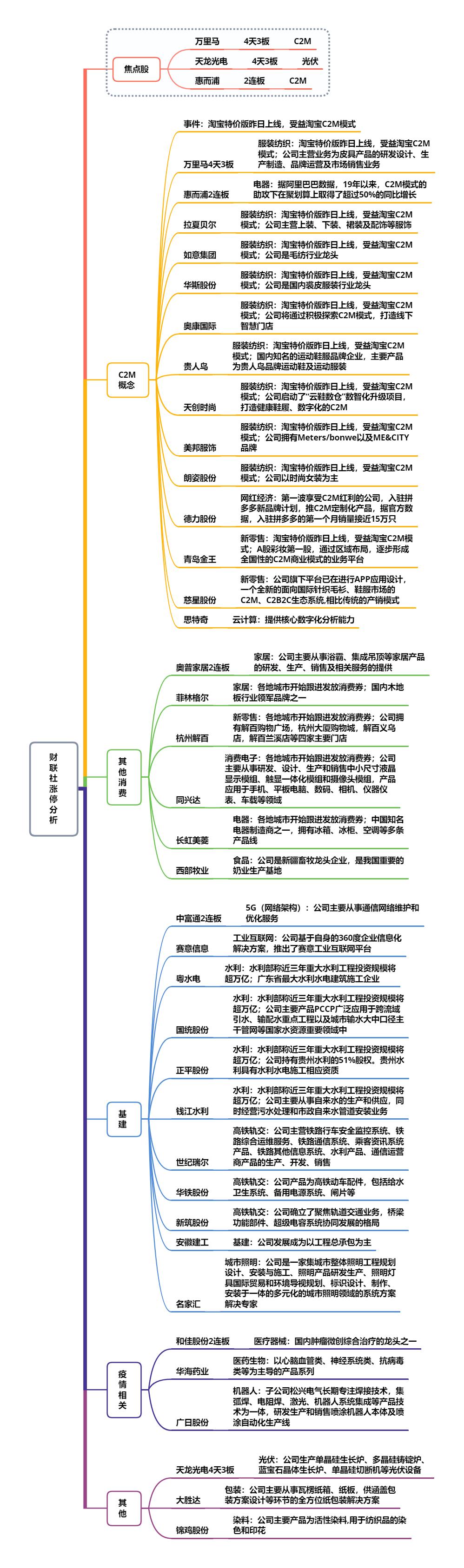 【财联社午报】三大指数震荡上涨  新题材C2M掀起涨停潮