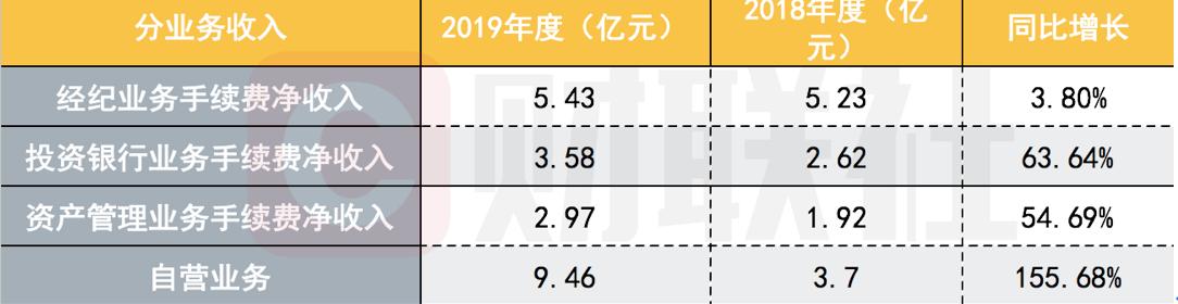 国海证券2019年净利润同比增566%!投资管理表现亮眼,未来将重点发力四大领域