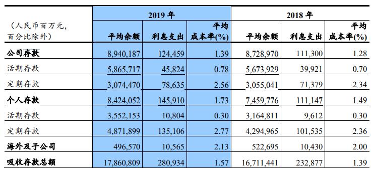 2019银行年报|建设银行净利润同比增4.74%至2667亿 存款利息支出增长超20%