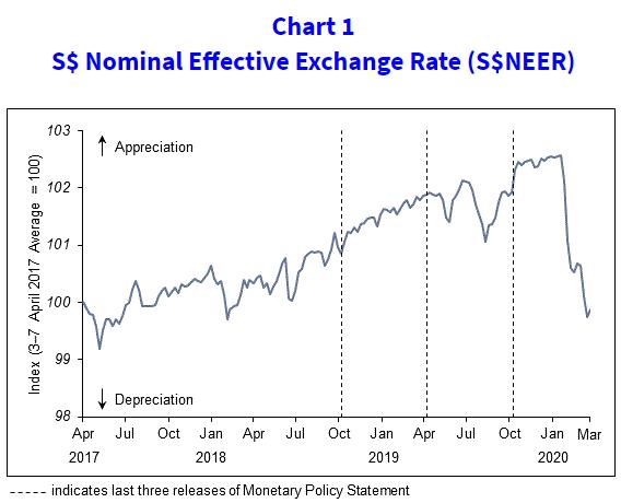 """""""金丝雀""""新加坡全年GDP或萎缩4% 金管局宣布放宽货币政策"""
