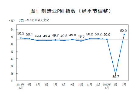 企业复工复产明显加快 中国3月官方制造业PMI录得52