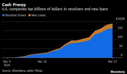 为了保住盈利能力 华尔街大行劝高端客户放弃使用现有信贷额度