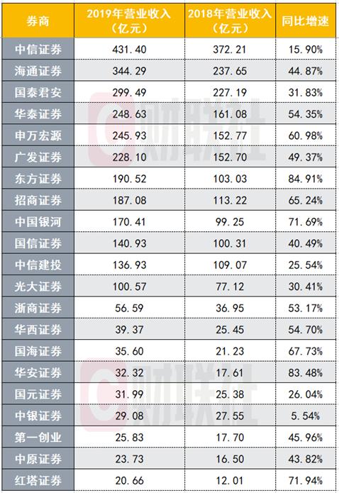 2019净利前十A股券商出炉,中信海通华泰居前三,自营促成业绩全面爆发,分业务排名更有看点