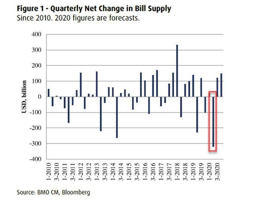 """美国国债需求近期激增 货币基金被迫""""封门"""""""