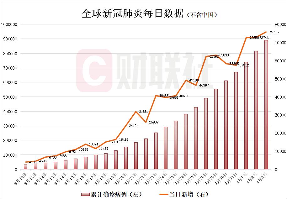 全球疫情概览【4月3日】除中国外新增确诊病例75775例