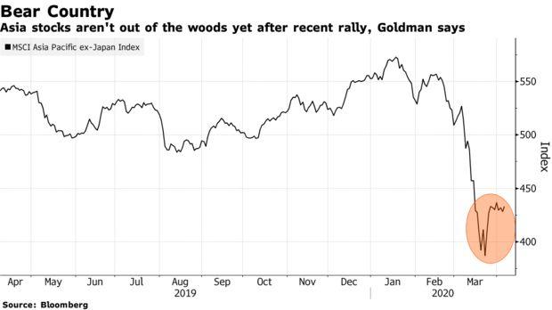 高盛:亚洲股市尚未脱离险境