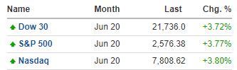 """美股盘前:特朗普称看到""""曙光"""" 三大股指期货均涨近4%"""