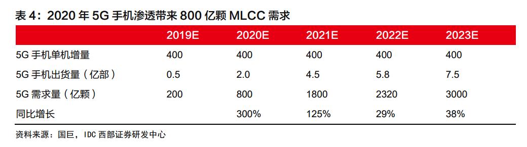 全球第一大MLCC工厂停产:此前已涨价50% 5G、汽车电子都需要