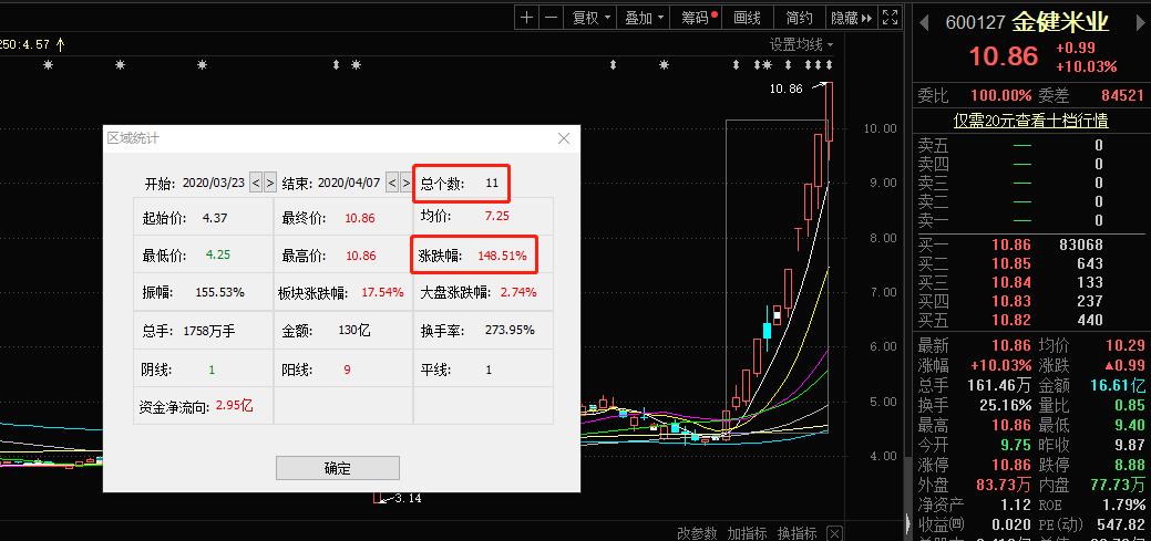 袁隆平:中國不會出現糧荒,金健米業連發9次風險提示,糧食股要涼?