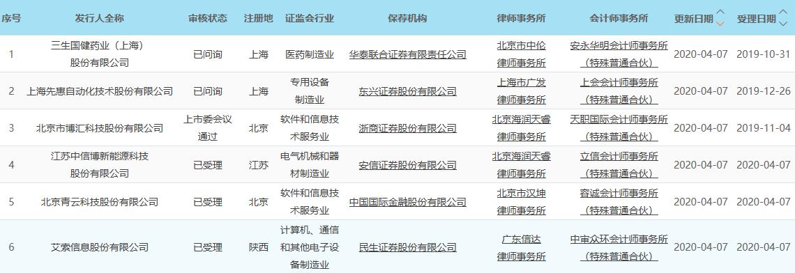 科创板早报|中国5G手机等供应链寻求国产化替代 华为发布会今日召开支持VR直播