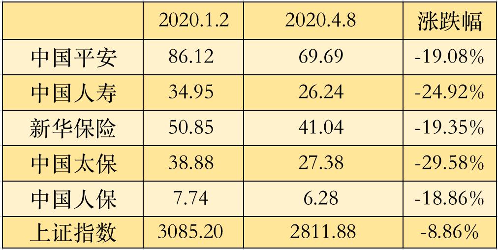 保险股年内跌幅超18% 汇丰下调目标价
