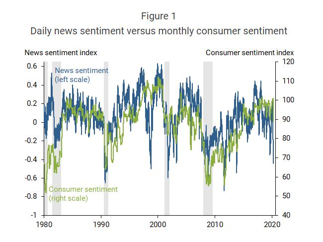 旧金山联储新推另类指标 通过新闻观测美国消费者情绪