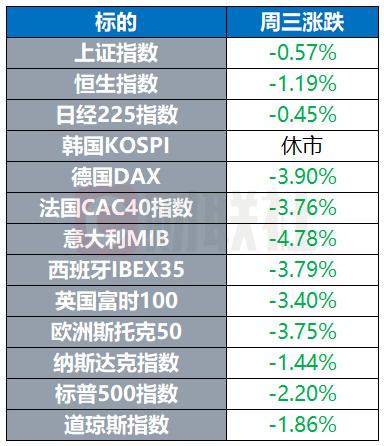 """【环球市场】原油""""跌跌不休""""创18年新低 苹果新款iPhone SE 3299元起售"""