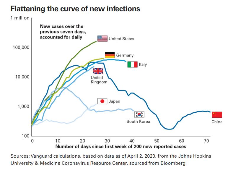 先锋领航全球经济展望:2020将现负增长 中国或成复苏风向标