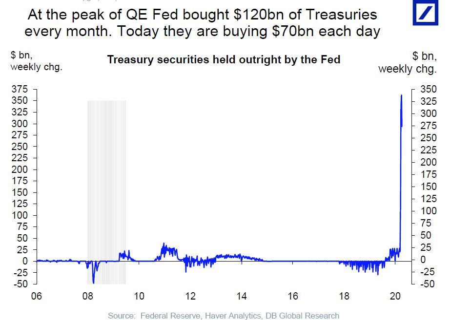 """美联储疯狂放水""""重塑""""美债市场 净买入量高达国债净发行量两倍"""