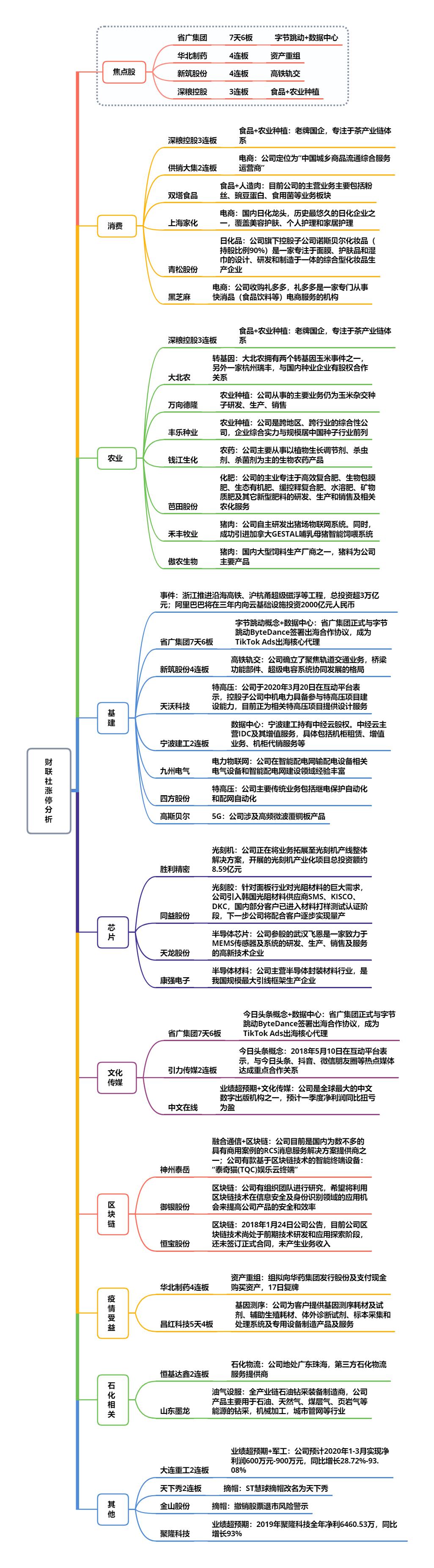 【财联社午报】国电南自冲刺7连板 农业板块领涨两市