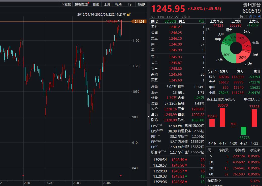 茅台股价创历史新高:市值1.56万亿 机构目标价最高达1519元