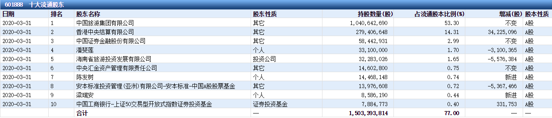 产业大佬陈发树抄底中国国旅  这些现金分红奶牛亦受青睐