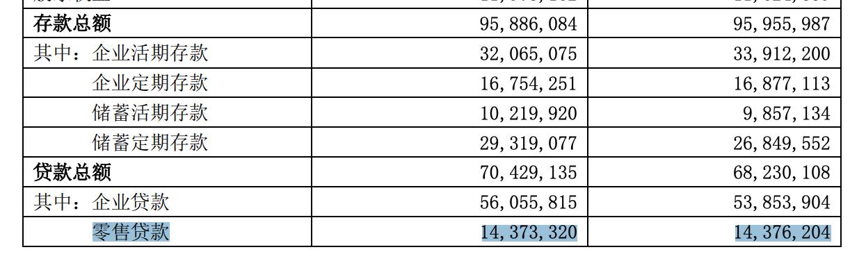 一季报 零售贷款、企业存款均负增长 苏农银行今年股价已跌17.2%