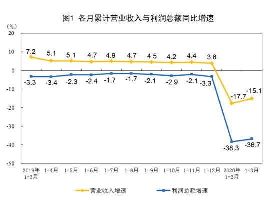 统计局:3月规模以上工业企业利润同比降34.9%