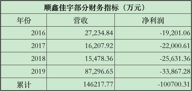 """房地产子公司4年亏10亿 顺鑫农业清仓止损专注""""喝酒吃肉"""""""