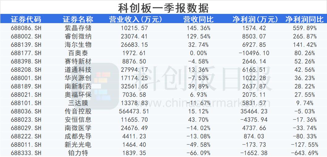 科创板晚报 紫晶存储一季度净利大增超5倍 NOLO VR获中国移动战略融资