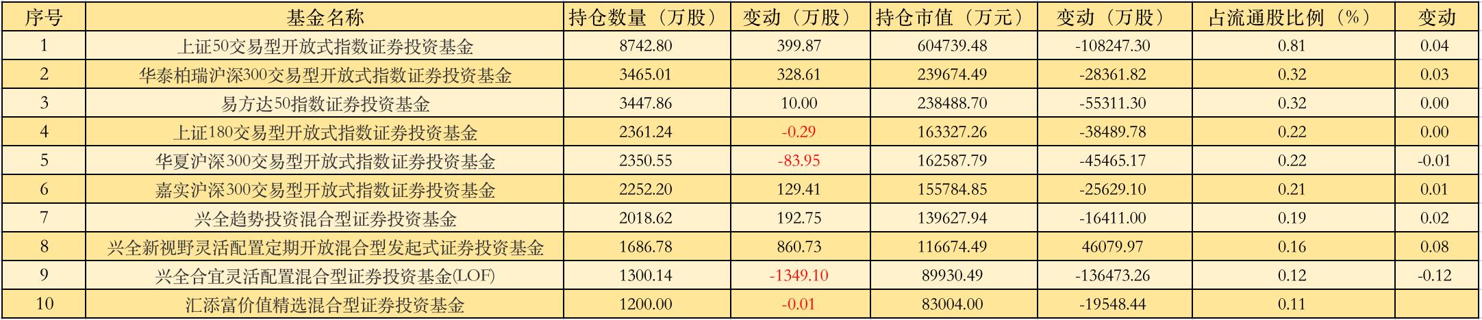 """一季度基金重仓保险股曝光!同比下降13.69%  惠誉下调新华保险财务实力评级至""""负面"""""""