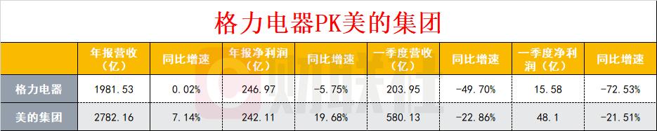格力、美的业绩PK:美的越走越快 格力逐渐掉队