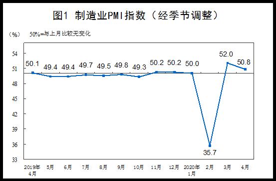 中国4月制造业PMI为50.8,预期51,前值52