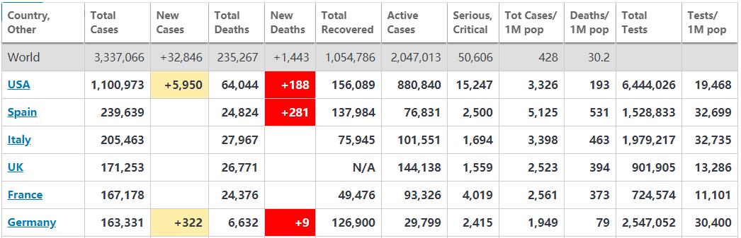 全球疫情动态【5月1日】:美国确诊病例突破110万 美联储官员称二季度GDP或萎缩30%