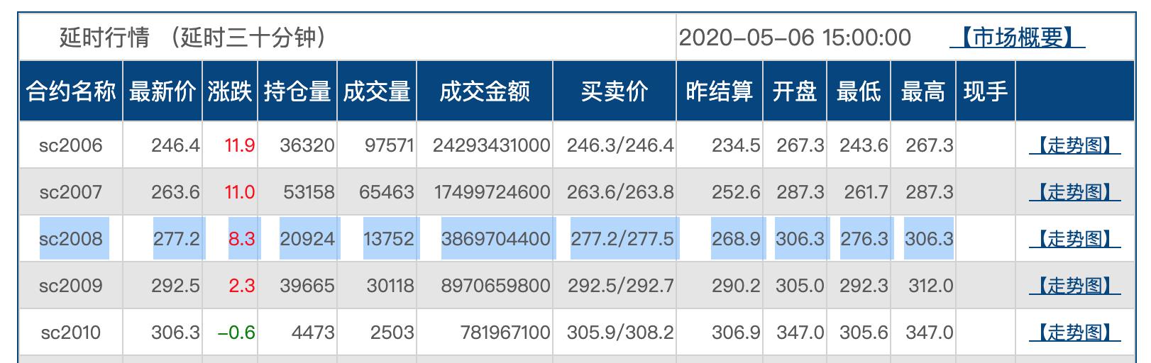 """某股份行挂钩中国原油合约结构性存款""""不再发售"""""""