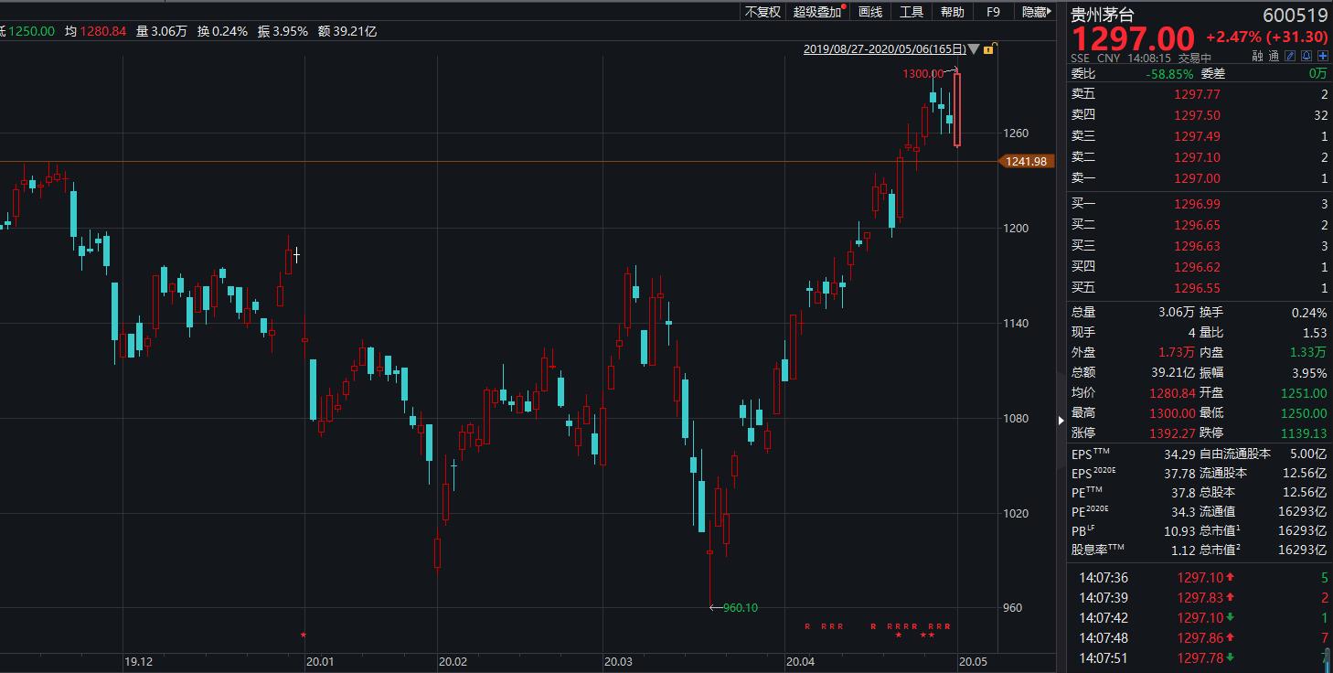 30个交易日大涨30% 股王茅台突破1300元大关
