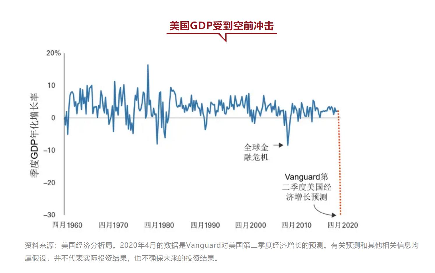 先锋领航:全球增长有望于下半年回正 发达经济体明年稍晚才恢复常态