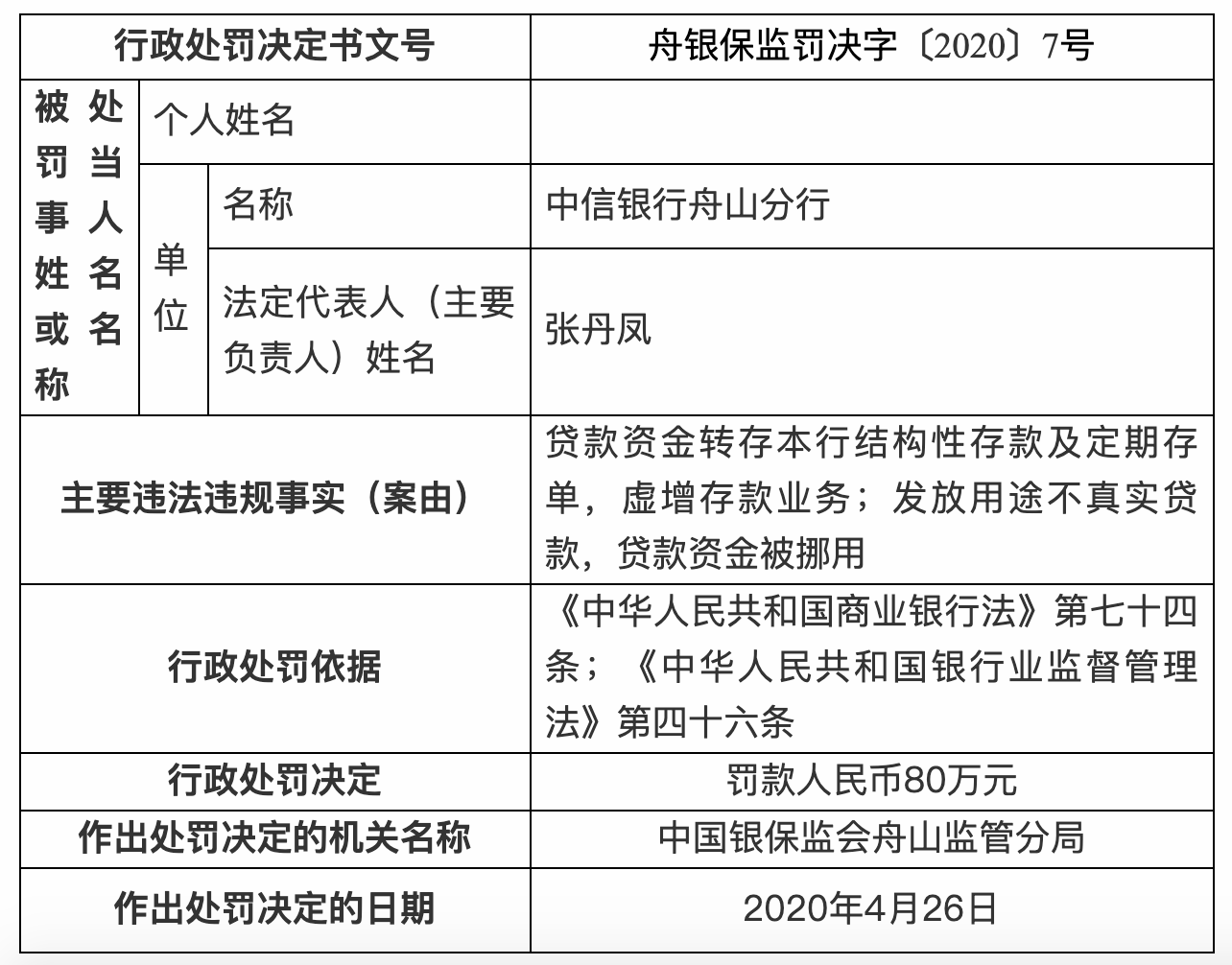 今年首个结构性存款罚单产生!中信银行虚增存款、挪用贷款资金被罚80万