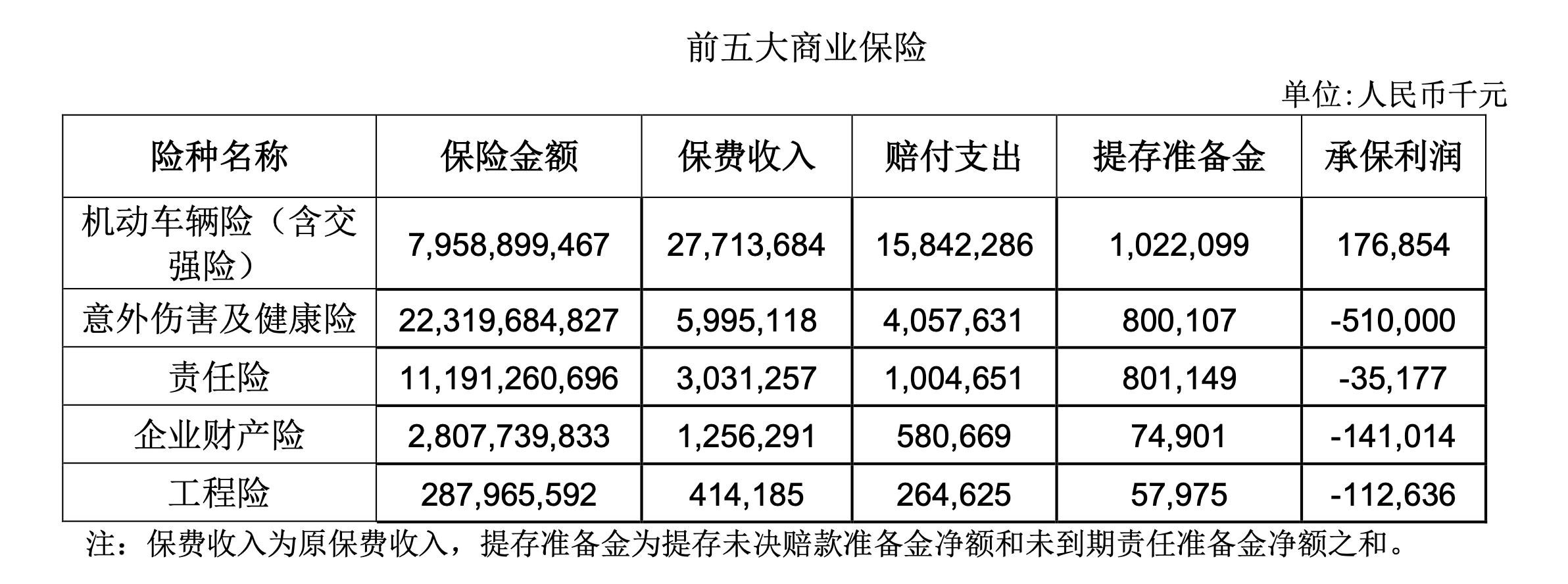 中华财险渡劫一年:营收、投资收益双增 净利缩水近半