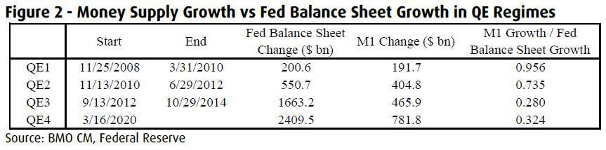 "BMO:美联储QE对实体经济效用趋缓 ""大水漫灌""只会推高股市价格"