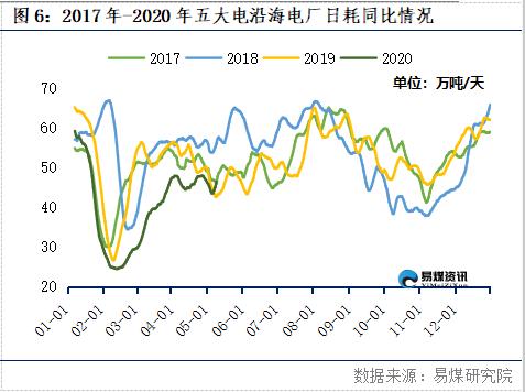 易煤指数报告:高温提振日耗下游集中采购 煤价跌势放缓
