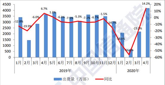 手机出货量结束10个月下跌趋势 5G占比创新高 说好的换机潮来了?