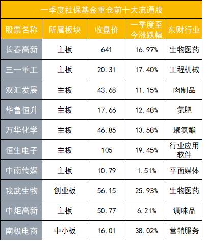 一季度社保基金增持近240股票 新宝股份大涨70%