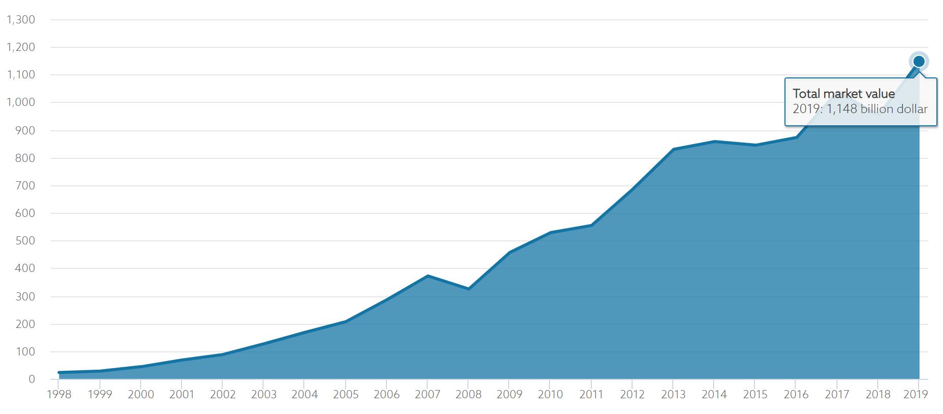 疫情油价双击!全球最大主权基金撤资350亿欧元 继续减持煤炭股仓位