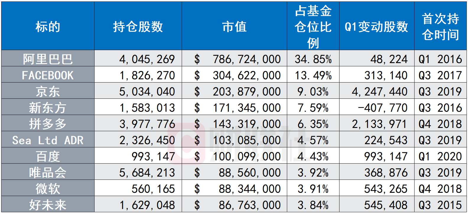 景林资本Q1持仓:大幅增持京东、拼多多 削减特斯拉持仓