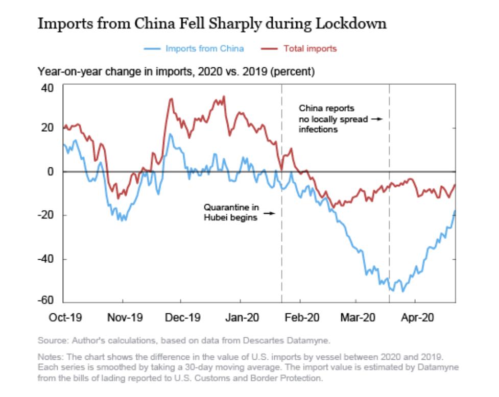 纽约联储:美国供应链重建非易事 中国地位短期仍难以撼动