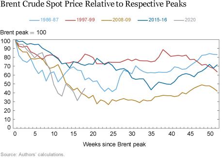 纽约联储:这次油价崩溃与2008年最相似  意味着一年内难恢复