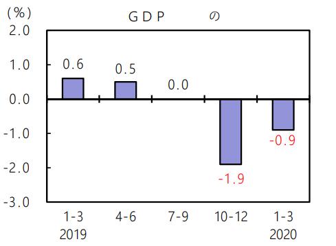 日本GDP连续两个季度萎缩  一季度同比下跌3.4%