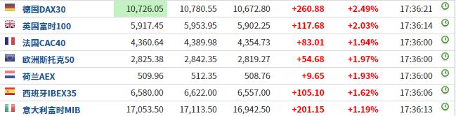 欧盟六国取消卖空禁令 多重利好提振欧股大涨约2%